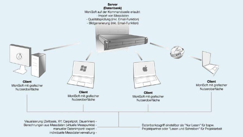 MoniSoft ist mit einer Java-Umgebung auf jedem Betriebssystem sowohl über die Kommandozeile als auch über eine grafische Nutzeroberfläche (GUI) nutzbar.