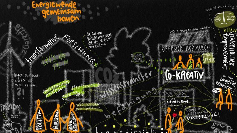 Diese graphische Visualisierung gibt einen ersten Einblick in die diskutierten Themen des Projektleitungstreffen.