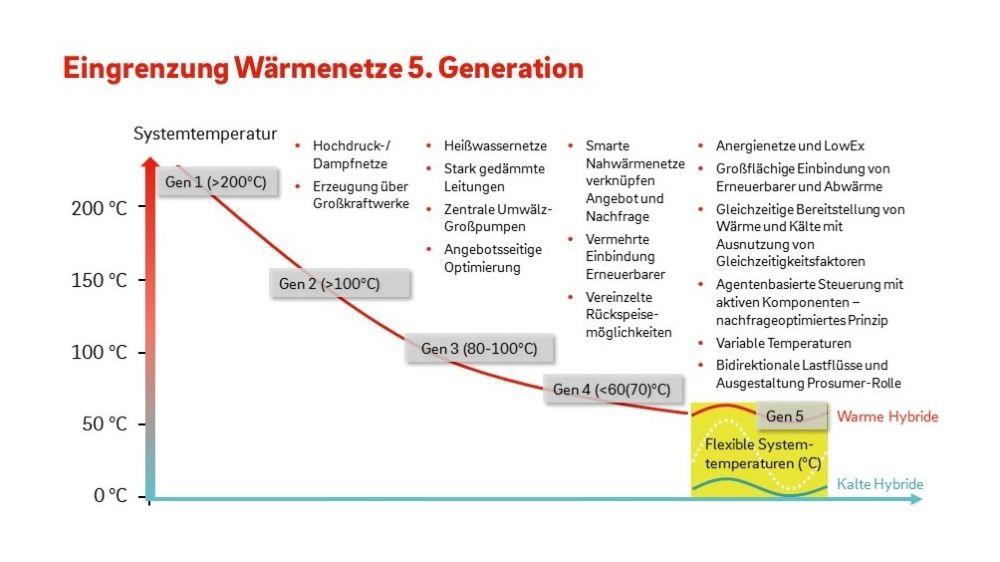 Energiesysteme der 5. Generation bilden die Basis bei der Umstellung auf ein Niedertemperatur-Energiesystem im Reallabor TransUrban.NRW.
