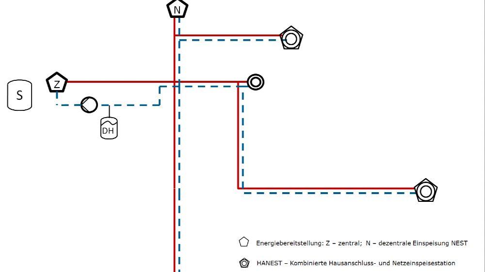Vereinfachte Darstellung Bilanzraum Fernwärmenetz und untersuchte Technikvariationen