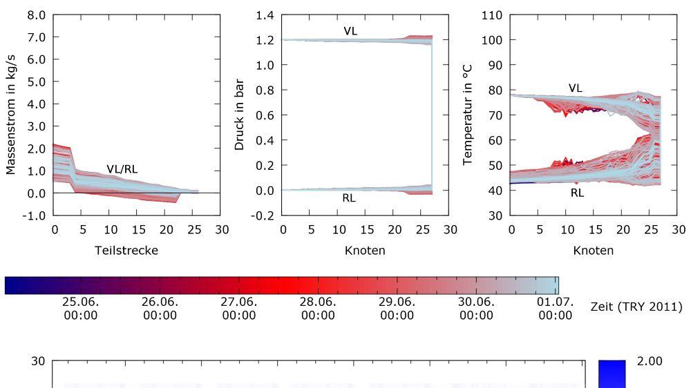 Beispiele für Simulationsergebnisse 2,2 MW-Sekundärnetz