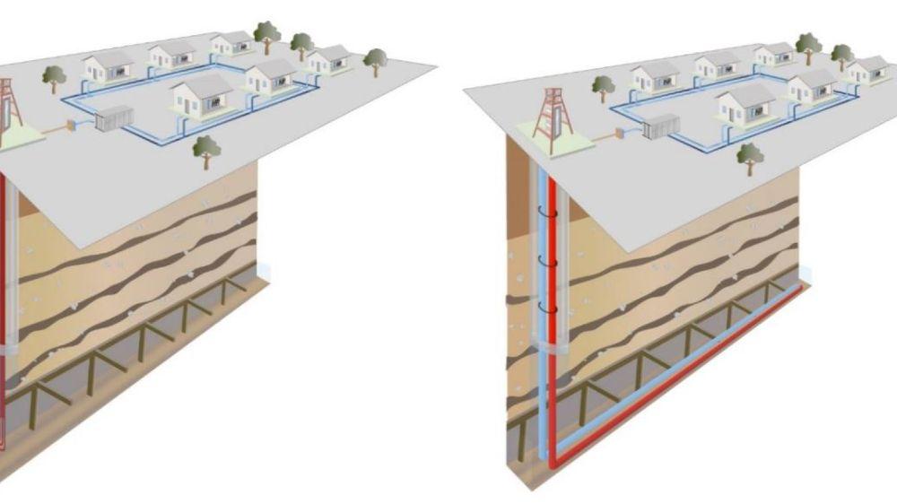 Zur Wärmeübertragung wurden zwei Konzepte geprüft: links ein rückholbares Wärmesondesystem, rechts ein vor der Flutung fest installiertes Wärmeübertragerrohr. (Schematische Darstellung.)