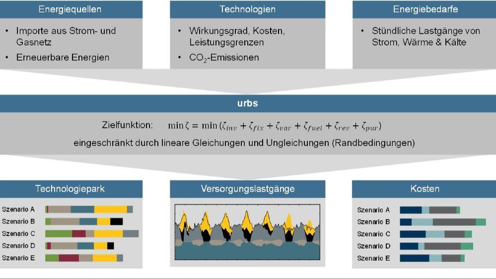 Schematische Darstellung der sektorengekoppelten Optimierungsmethodik mit dem Framework urbs.