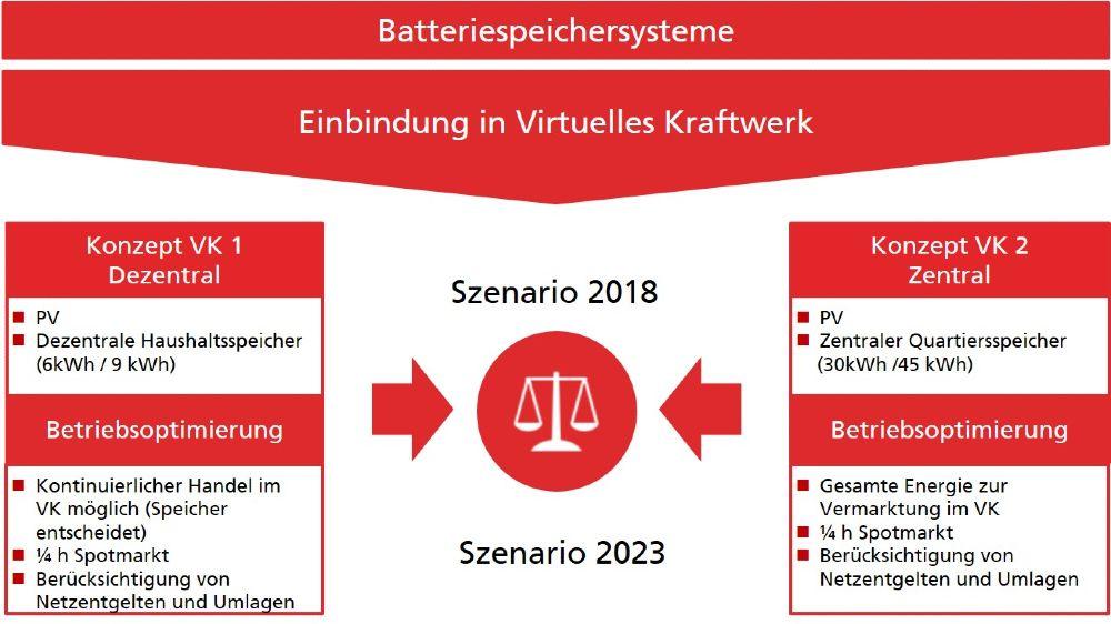 Übersicht der Modellierungen zur Einbindung von PV und Batteriespeichern in ein virtuelles Kraftwerk