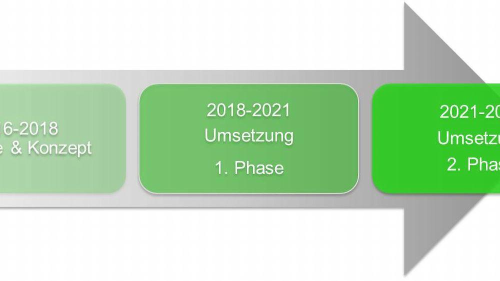Zeitplan und Projektphasen