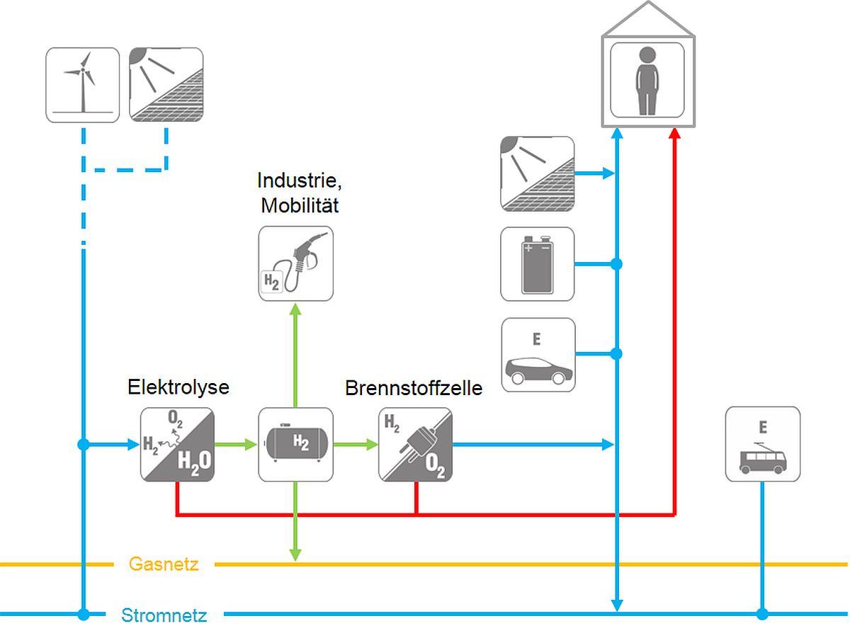 Schematische Darstellung des Energiekonzeptes