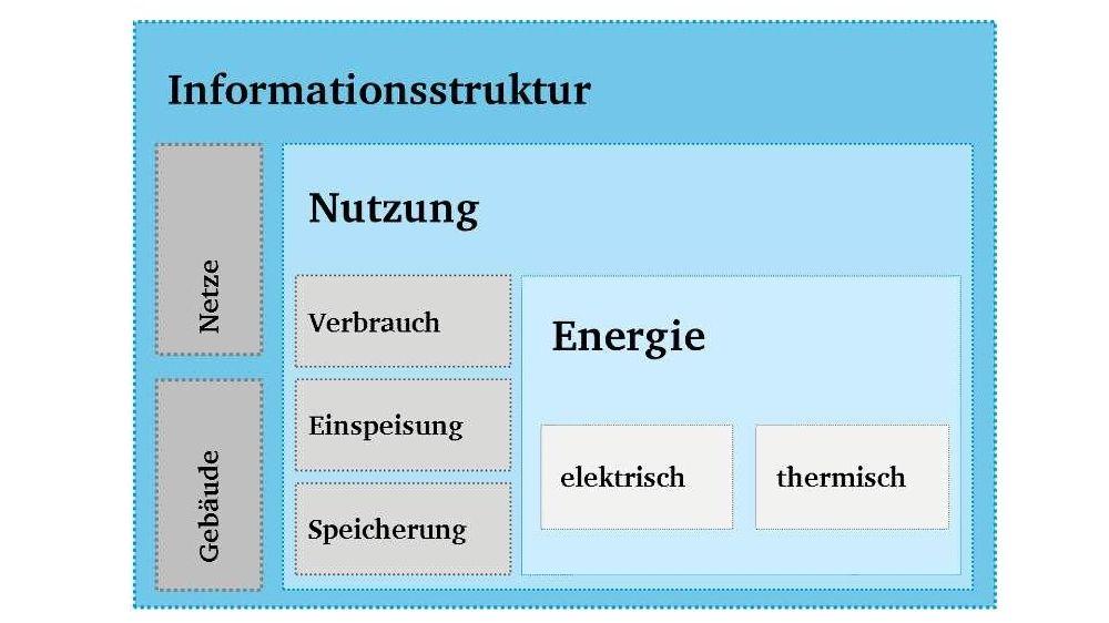 Das schematische Untersuchungsdesign für die Konzeptentwicklung