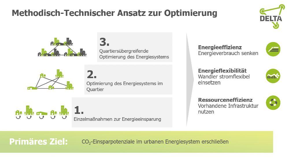 Methodisch-Technischer Ansatz des Reallabors der Energiewende DELTA
