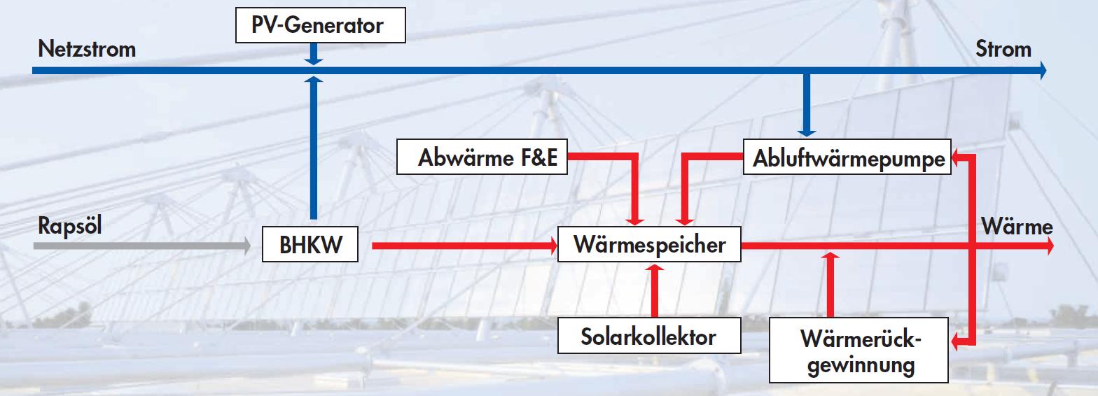Konzept der Energieversorgung