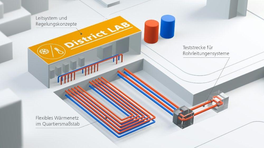 Schematische Darstellung des Versuchs- und Testzentrums District LAB am Fraunhofer IEE.