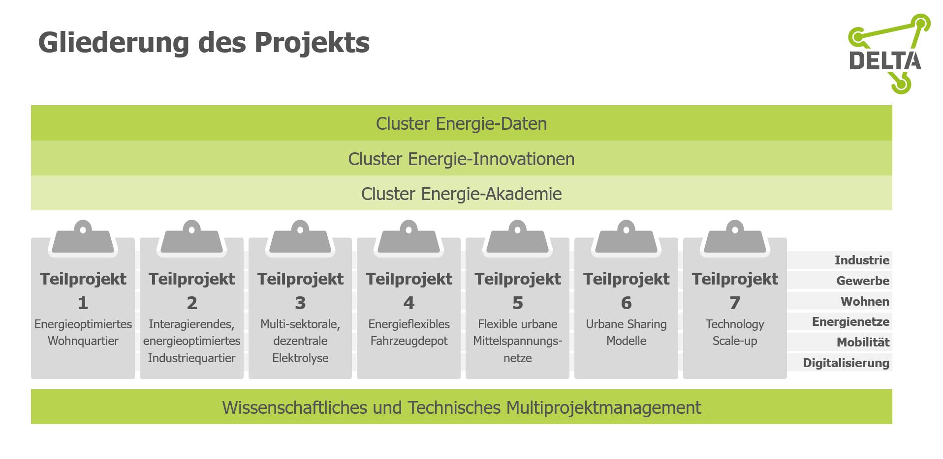 Gliederung des Reallabors der Energiewende DELTA
