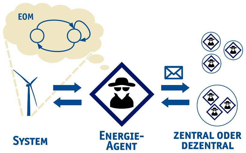 Grundkonzept Energie-Agent und Energie-Optionsmodell (EOM): Der Agent steuert das System auf Grundlage des Modells