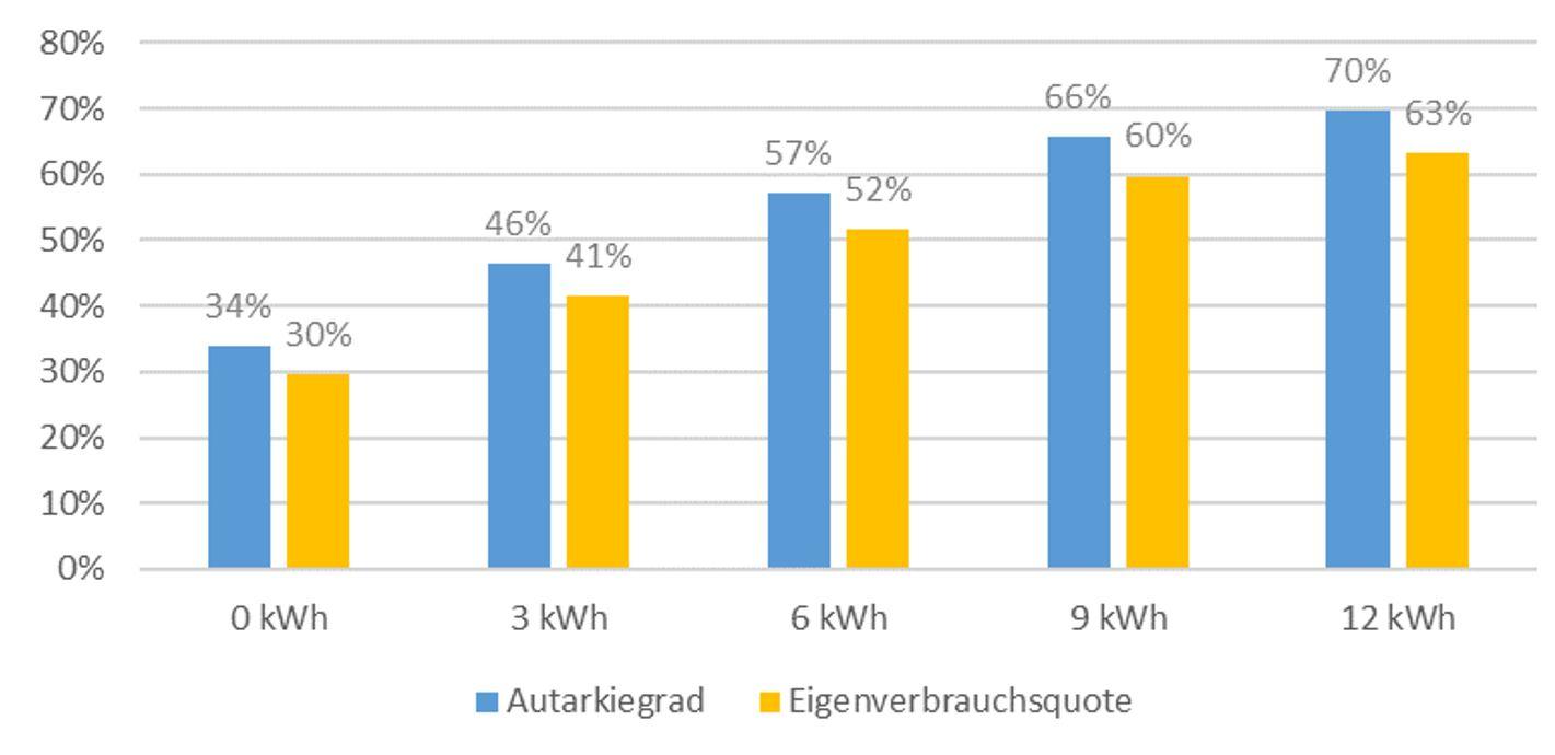 Autarkiegrad und Eigenverbrauchsquote für ein Einfamilienhaus in Abhängigkeit von der Batteriespeichergröße