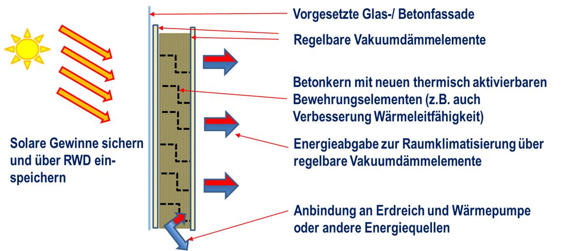 Prinzipdarstellung des multifunktionalen Bauelements mit regelbarer Vakuumdämmung