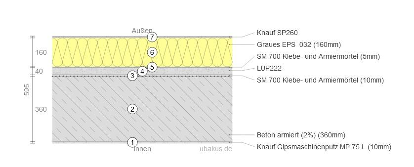 Eine Skizze zeigt den Wandaufbau der Feldtestfläche. Es sind mehrere Schichten zu sehen.