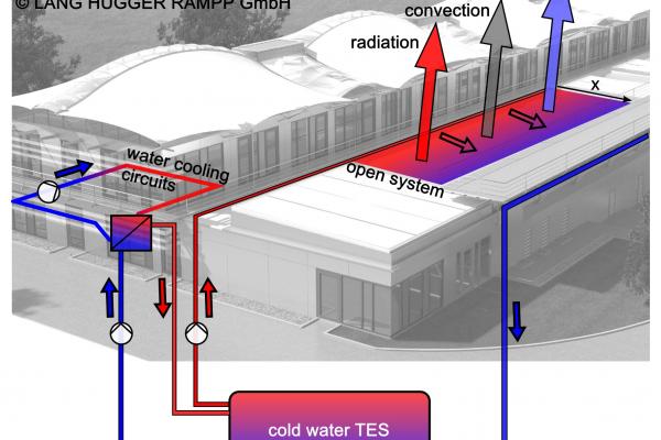 Funktionsschema: Innovatives Kühlungssystem nutzt Strahlungskälte und Verdunstungskälte sowie Wasser als Wärmemedium.