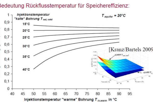 Diagramm der Bedeutung der Rückflusstemperatur für die Speichereffizienz.