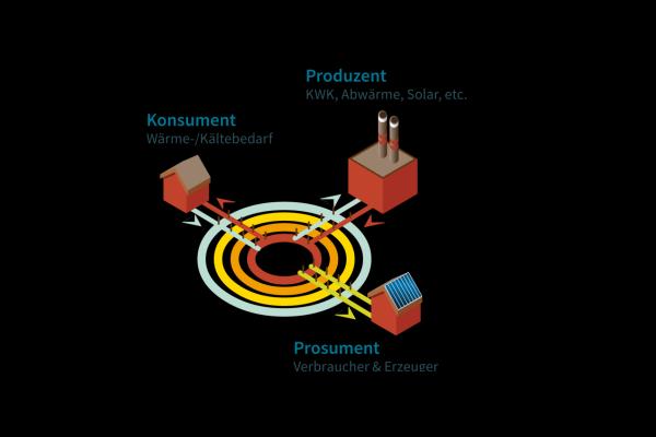 Im LowEx-Wärmenetz kann der Konsument auch gleichzeitig Produzent sein und Wärme aus unterschiedlichen, auch regenerativen Energien einspeisen. Er wird so zum Prosument.