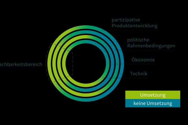 Schematische Darstellung des Zusammenspiels von technischen, ökonomischen, politischen und partizipativen Bausteinen im Projekt