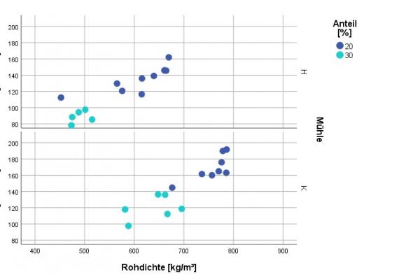 Abb.1: Wärmeleitfähigkeit und Rohdichte der Putzplatten mit Miscanthus nach Anteil (20% und 30%) in der Putzmischung. Je höher der Anteil umso geringer die Wärmeleitfähigkeit. Die mit der Hammermühle (H) zerkleinerten Partikel zeigen bessere Werte als solche, die mit einer Kollermühle (K) zerhäckselt wurden.