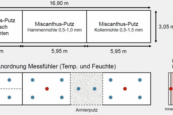 Eine Kühlraumwand-Fläche auf dem Campus Klein-Altendorf wurde mit verschiedenen Putzvarianten verputzt. Sensoren ermitteln den Temperatur- und Feuchte-Verlauf in der Wand (rote Punkte = Innensensoren, blaue Punkte = Außensensoren).