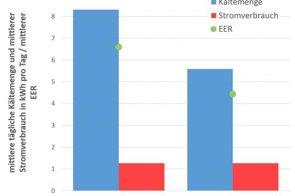 Abb.2: Mittlere tägliche Energiemengen für in den Raum eingebrachte Kälte und Stromverbrauch (beide Werte für Kühl- & Regenerationsbetrieb) sowie mittlere EER für das Lüftungssystem mit PCM-Kompaktspeichern.