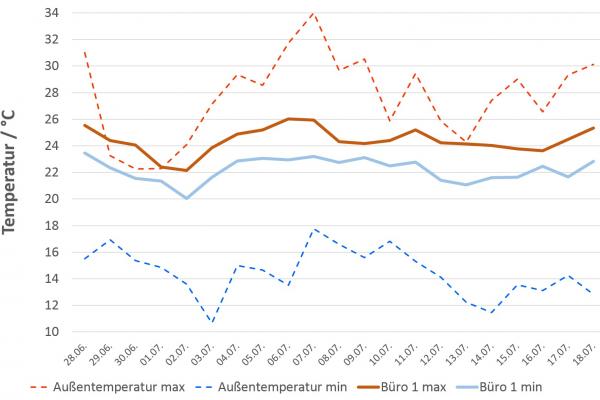 Abb.3: Maximal- und Minimalwerte der Temperaturen von Außenluft und Raumluft in Büro 1 für das Lüftungssystem mit PCM-Kompaktspeichern.