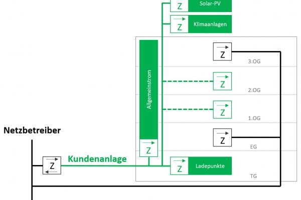 EMGIMO Kundenanlage: Bereiche, die vorrangig mit PV Strom versorgt werden sollen, werden in einer Kundenanlage zusammengefasst.