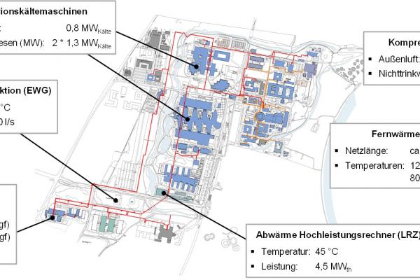 Übersicht des Energiesystems des Campus Garching der Technischen Universität München.