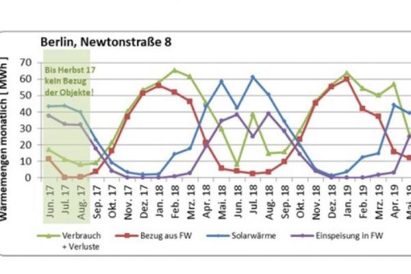 Die Bilanz der Kollektorfelder Solaranlage Laborgh/HOWOGE