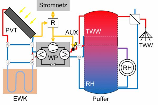 Schematische Darstellung des modellierten Wärmeversorgungssystems mit Wärmepumpe, Pufferspeicher, Erdwärmekollektor und thermoelektrischem Hybrid-Solarkollektor (PVT)