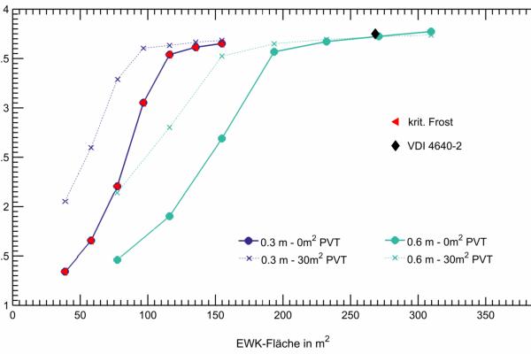 System-Jahresarbeitszahlen (JAZsys) in Abhängigkeit von der Größe des Erdwärmekollektors (EWK), der solaren Regeneration und der Verlegeabstände im Erdwärmekollektor im Vergleich: Ohne solare Regeneration (durchgehende Linien) vs. mit solarer Regeneration (gestrichelte Linien) sowie Verlegeabstand 30 cm (blaue Linien) und 60 cm (grüne Linien).