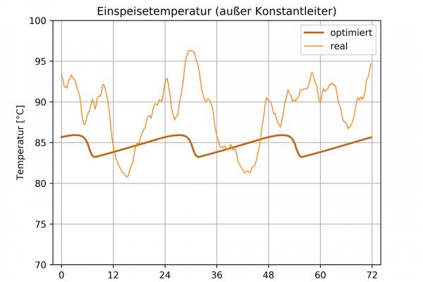 Hier sieht man die Einspeisetemperatur des Kraftwerks in das Fernwärmenetz im Zeitverlauf. Würde die Fahrweise des Kraftwerks an die vom Programm errechnete optimierte Einspeisetemperatur (dicke Linie) angepasst, würde dies die Effizienz erhöhen.