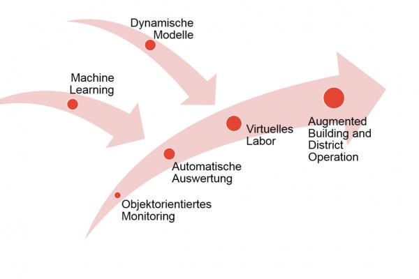 Der Ansatz des objektorientierten Monitorings schafft die Grundlage dafür, dem Anlagenbetreiber alle erfassten Messdaten strukturiert zur Verfügung zu stellen und automatisiert auszuwerten.