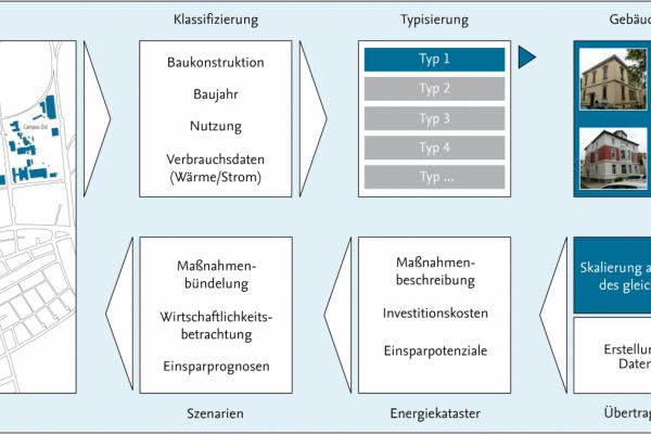 Vorgehensweise in der Phase der Konzeptentwicklung im Diagramm