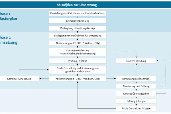 Umsetzungsplan