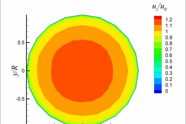 Ergebnis einer Laser-Doppler-Anemometrie-Messung auf dem Wärmezählerprüfstand der PTB.