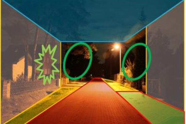 Mit LED Wege und Plätze effizient beleuchten: Der beleuchtete Straßenraum besteht aus wesentlich mehr Nutzflächen als der Straßenraum. Hinzu kommen beispielsweise Geh- und Radwege, Vorgärten und Fassaden. Zu sehen ist eine Darstellung der verschiedenen Nutzflächen im Straßenraum.