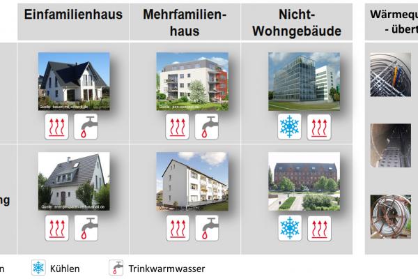 Bei der Vielzahl möglicher Wärmequellen und Wärmeübertrager gilt es die Übersicht zu behalten, um für jedes Projekt die jeweils beste Konstellation zu identifizieren