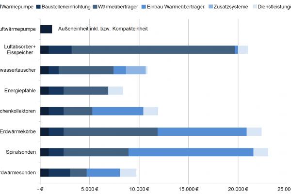 nvestitionskosten verschiedener Wärmeübertrager-Systeme für ein Wohngebäude