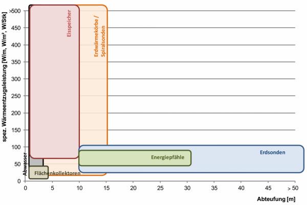 Wärmequellen und Wärmeübertrager unterscheiden sich deutlich in verschiedenen Parametern – hier im Bild die spezifische Wärmeentzugsleistung versus Verlegungstiefe unter der Erde (Abteufung)