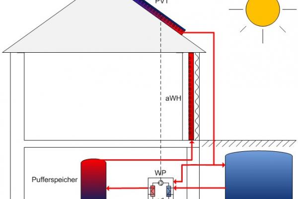 Schema des niederexergetischen Heizsystems, wie es bei dem Demonstrationsobjekt installiert werden soll