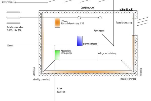 Das Anlagen- und Energieschema zeigt Energiekonzept und Anlagentechnik