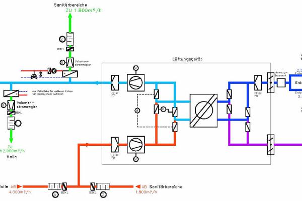 Schematische Darstellung des Lüftungssystems