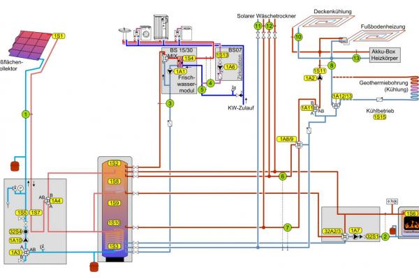 Hydraulikschema der Wärmeversorgung für das energieautarke Wohngebäude