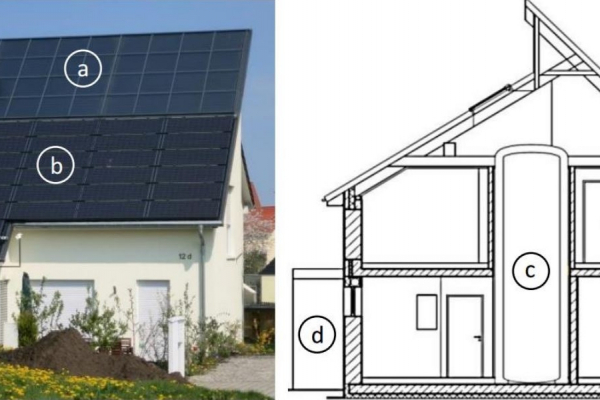 Schema zeigt das Gebäude mit a) dachintegrierten Solarkollektoren, b) Solarstrommodule, c) Langzeit-Wärmespeicher und d) Batteriespeicher außerhalb des Gebäudes