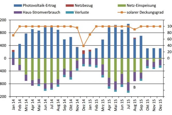 Strombilanz für das Wohngebäude und elektrischer solarer Deckungsgrad für den Zeitraum 2014 und 2015. Im August 2015 erfolgt ein Strombezug aus dem Netz aufgrund von Wartungsarbeiten am Akku (B).